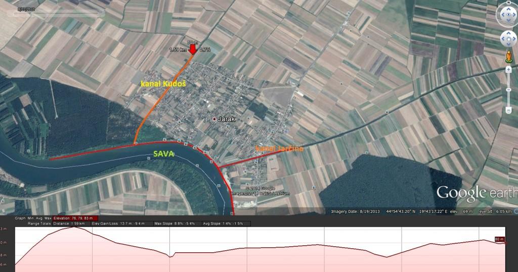 Jarak se nalazi između kanala Kudoša, kanala Jarčine i Save sa jugozapadne strane.